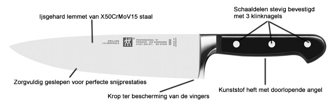 Zwilling Professional S messen