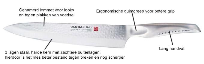 Global SAI messen